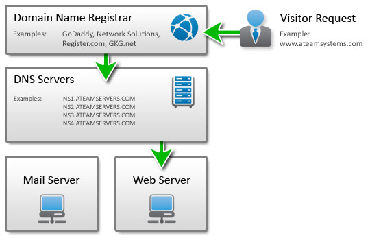 Registrar, DNS and Web Severs -- Oh my!