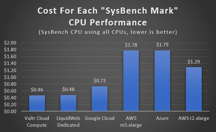 CPU performance graph